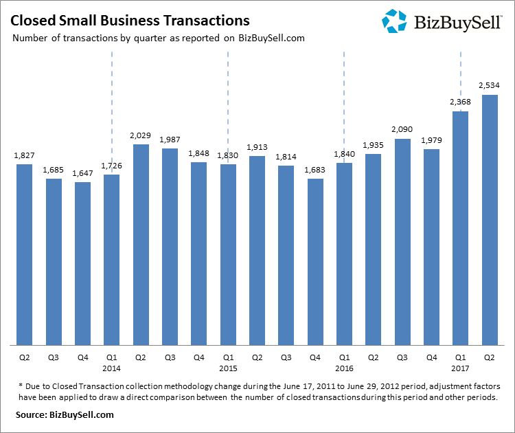 2017Q2_Closed_Small_Business_Transactions.png