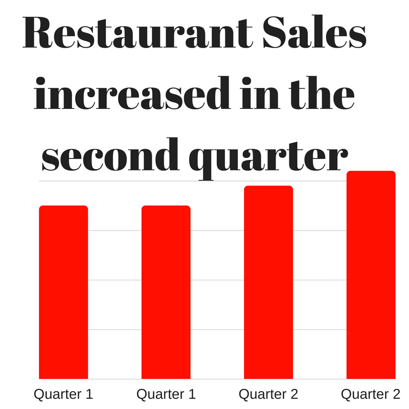 Restaurant Sales increased in the second quarter