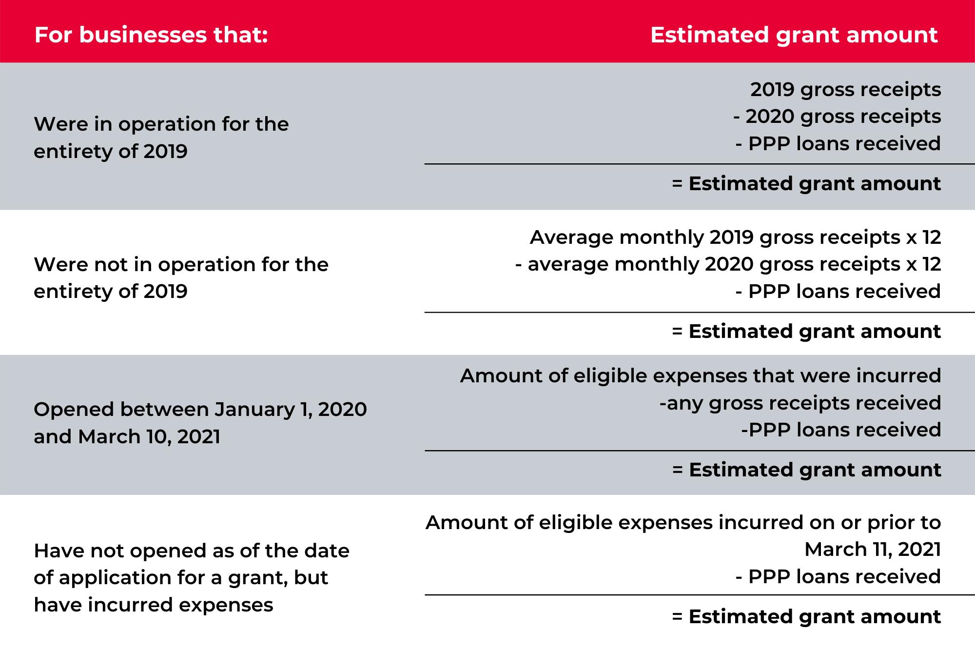 EstimatedGrants