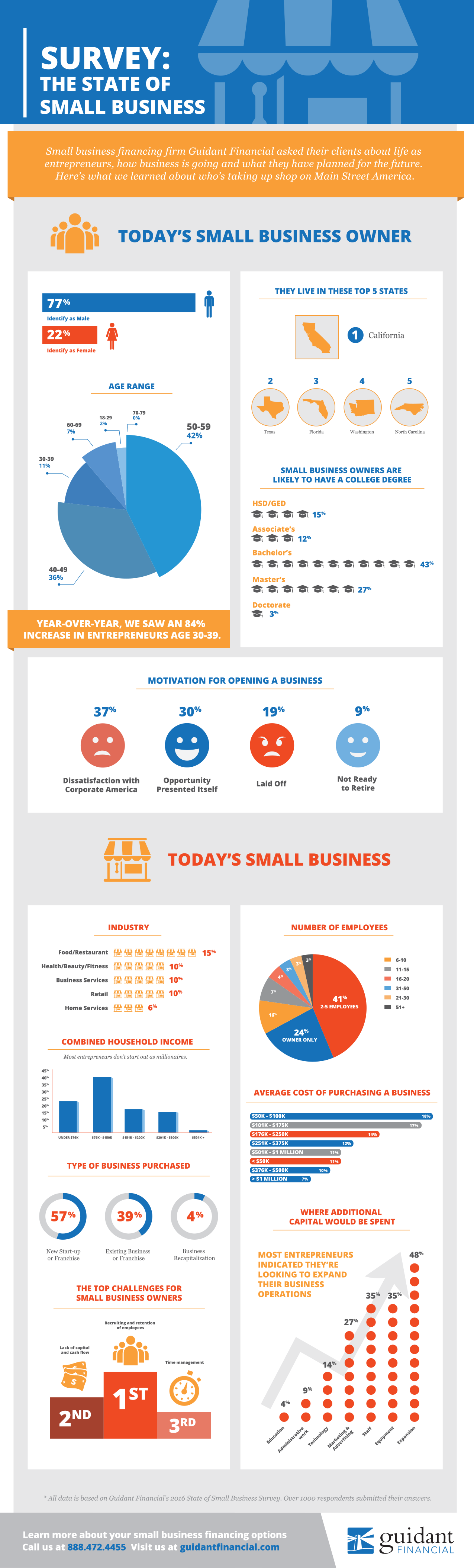 Guidant-Infographic-Survey-That-State-of-Small-Business-in-2016-4.png