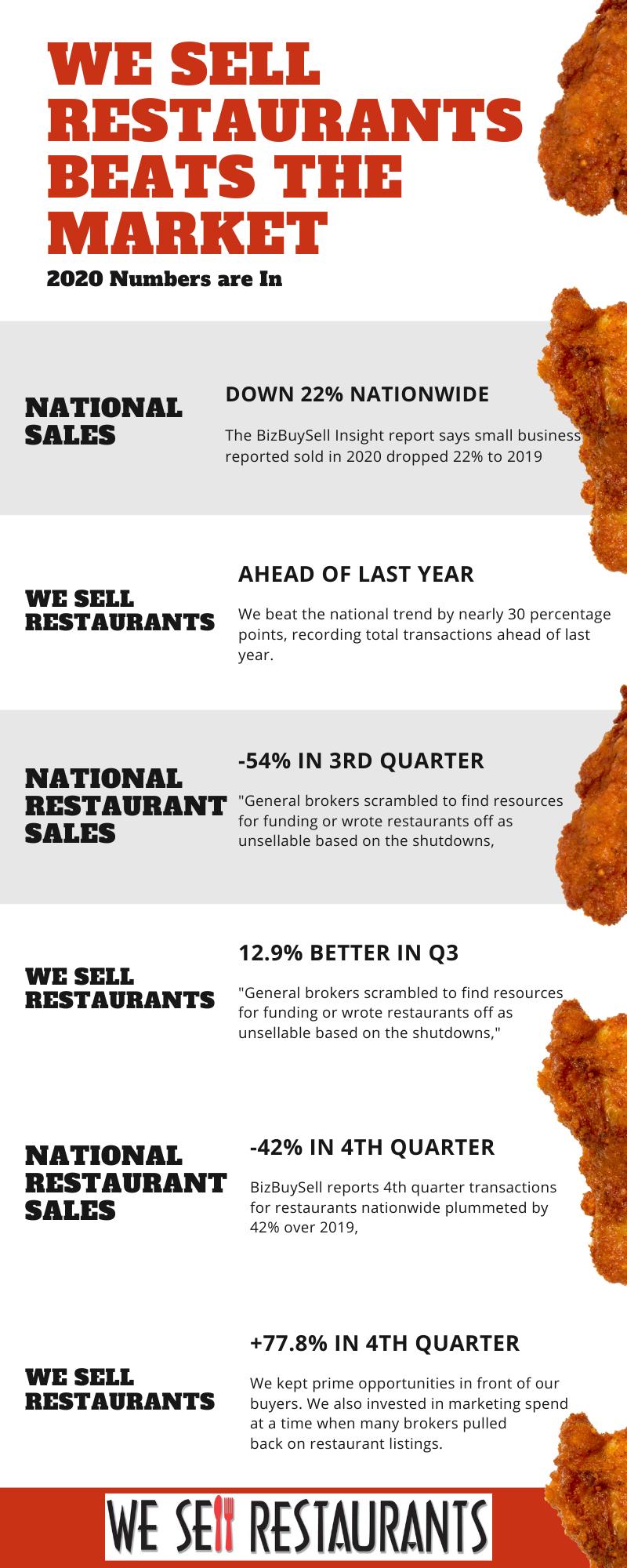 we sell restaurants beats the market