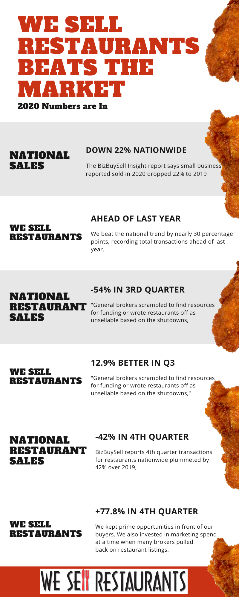 We Sell Restaurants Tops the Industry as 2020 Business Sales drop 22% Nationwide